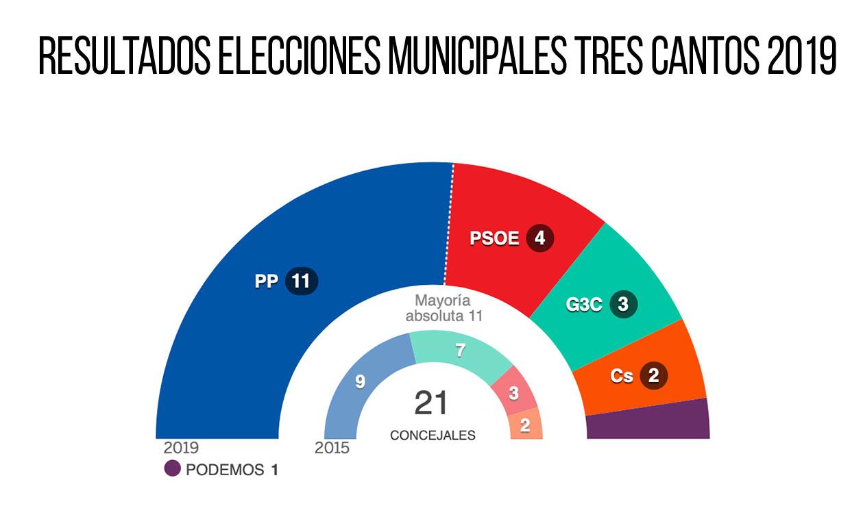 Jesús Moreno consigue la mayoría absoluta